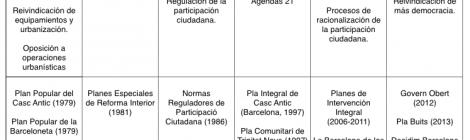 La gobernanza: ¿gobierno en red o gestión del conflicto? Sesión 1 del curso sobre participación.