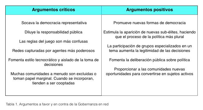 figura1_gobernanza